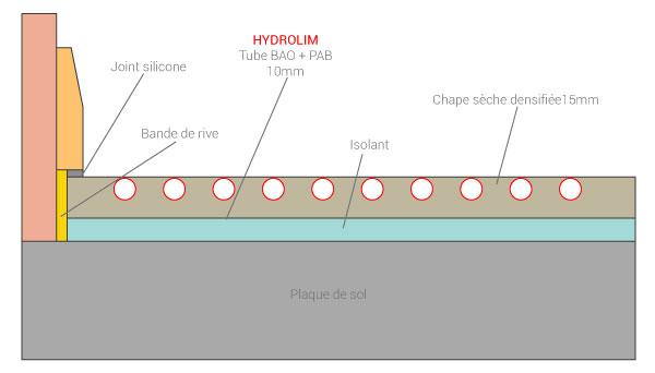 Raysol chauffage hydraulique par le sol pour habitat résidentiel, collectif et individuel