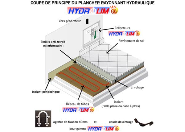 Hydrolim, Le plancher chauffant / rafraîchissant de la société Technolim à Limoges, spécialiste en chaleur rayonnante