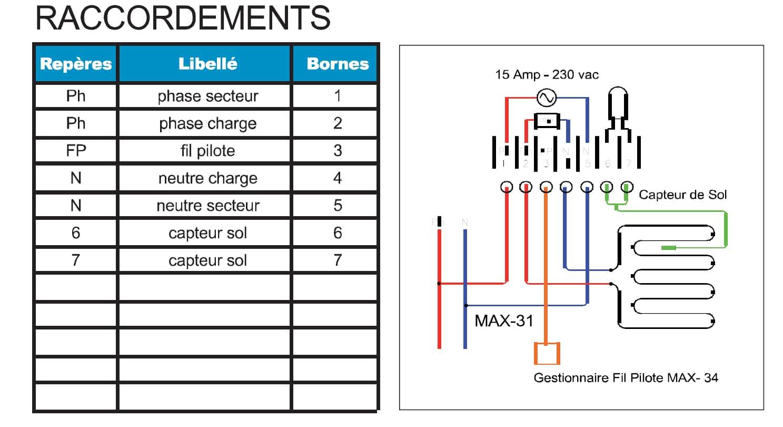 Thermostat Max 31, thermostat destiné au pilotage de système de chauffage de la société Technolim à Limoges, spécialiste en chaleur rayonnante
